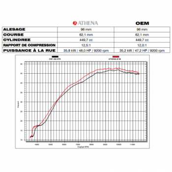 Kit ATHENA Ø96mm 450cc pour HONDA CRF 450 R de 2009 à 2016 P400210100029 ATHENA 369,90€
