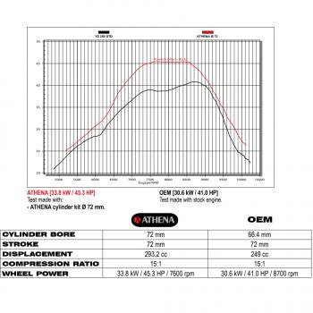 Kit ATHENA BIG BORE Ø72mm 295cc pour YAMAHA YZ 250 de 2003, 2004, 2005, 2006, 2007, 2008, 2009, 2010, 2019